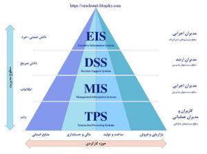 انواع سیستم های اطلاعاتی